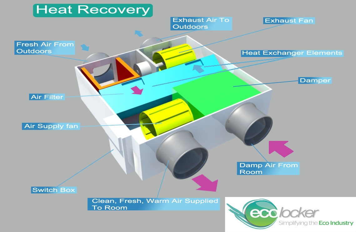 How Do Heat Recovery And Ventilation Systems Work