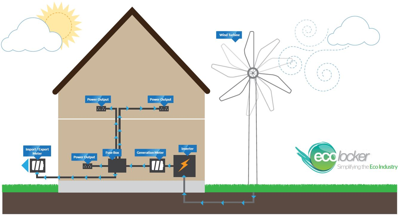 Residential_Wind_Turbine_Installation Illustration_EcoLocker how a wind turbine works the conservatory hub Alternator Wiring Diagram at soozxer.org